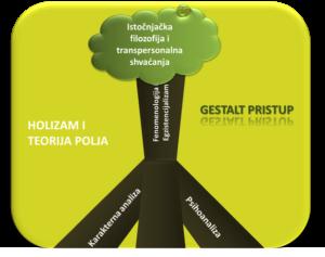 Gestalt pristup